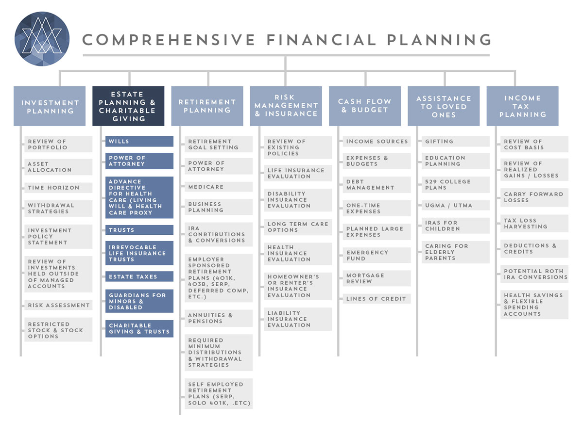comp-estate-planning