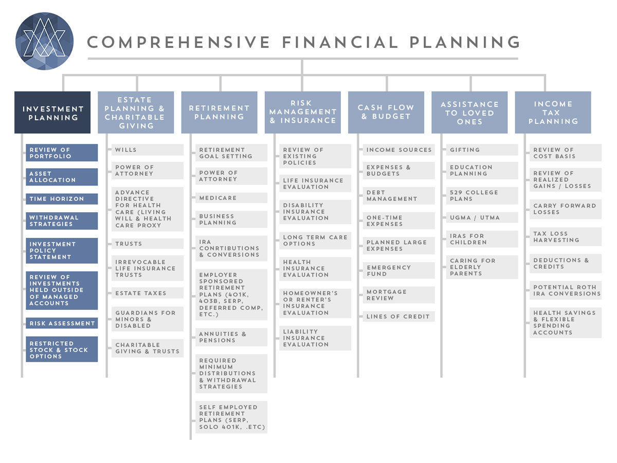comp-investment-planning